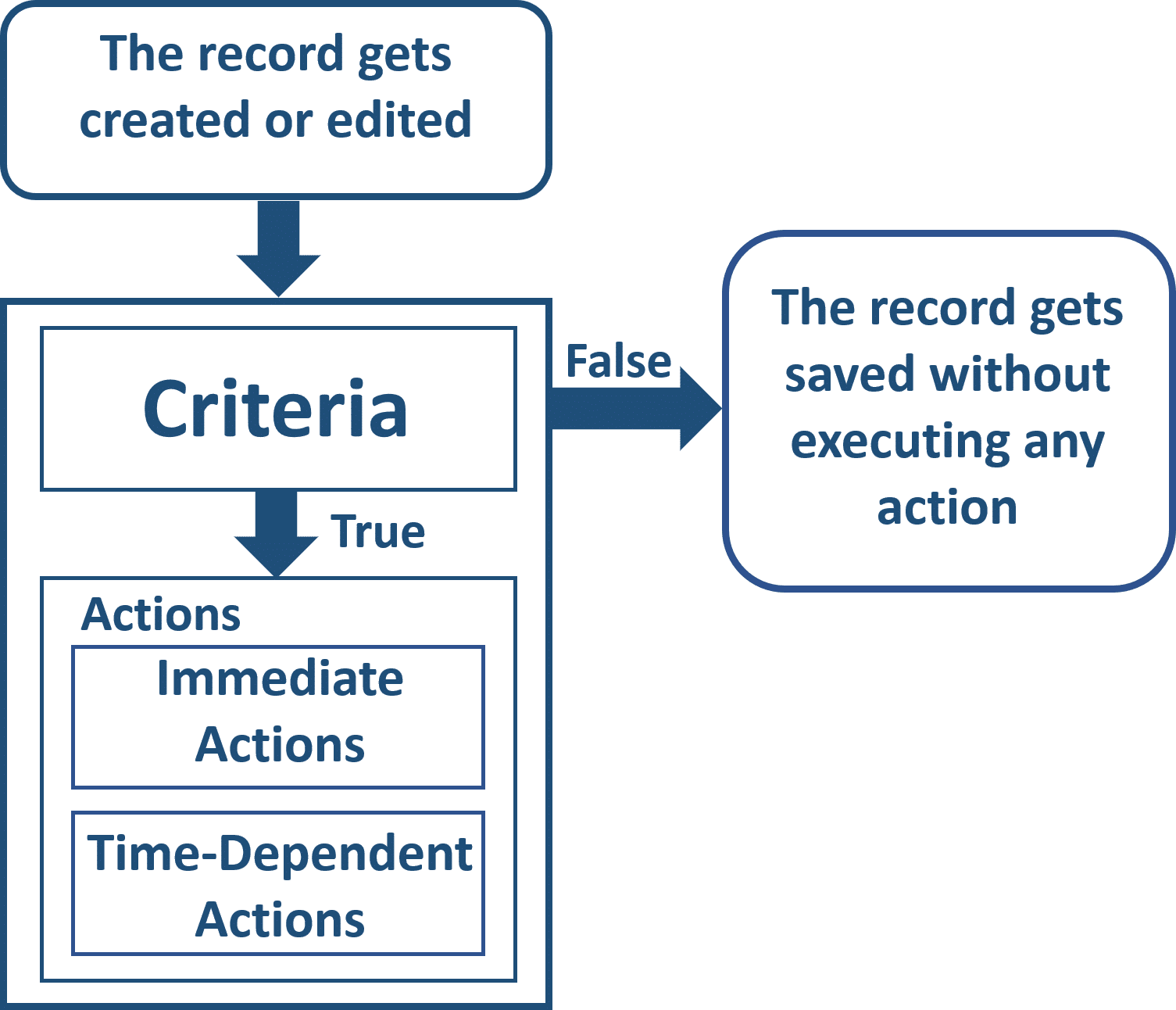 What Are Workflow Rules