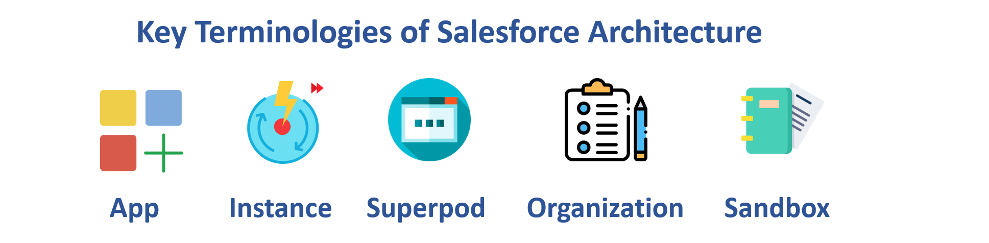 discussing the Salesforce architecture