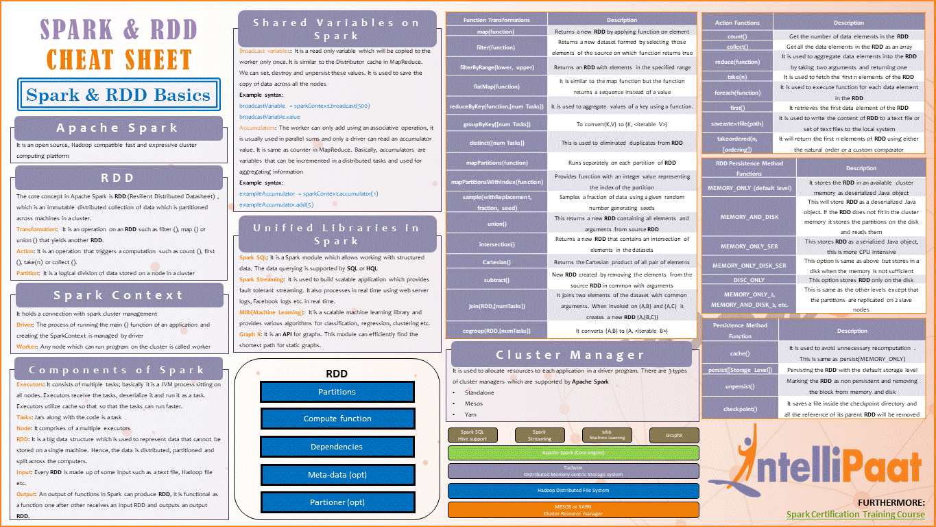 Spark and RDD Cheat Sheet - Download in PDF & JPG Format