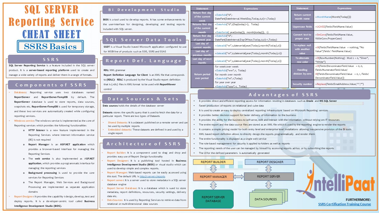 SSRS Cheat Sheet - Intellipaat Blog