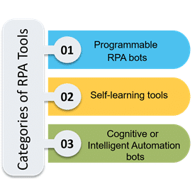 Categories of RPA Tools