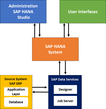 BusinessObjects Data Services (BODS) Method