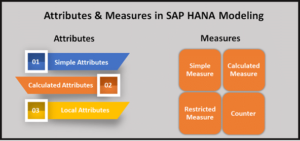 Information Views in SAP HANA