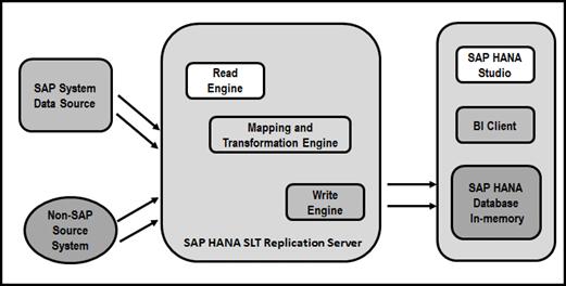SAP HANA Data Replication - Intellipaat Blog