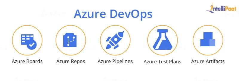Azure Devops Tutorial What Is Azure Devops Intellipaat