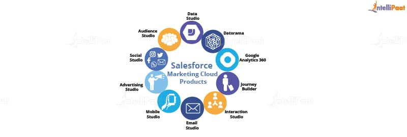 SALESFORCE MARKETING PRODUCTS-01