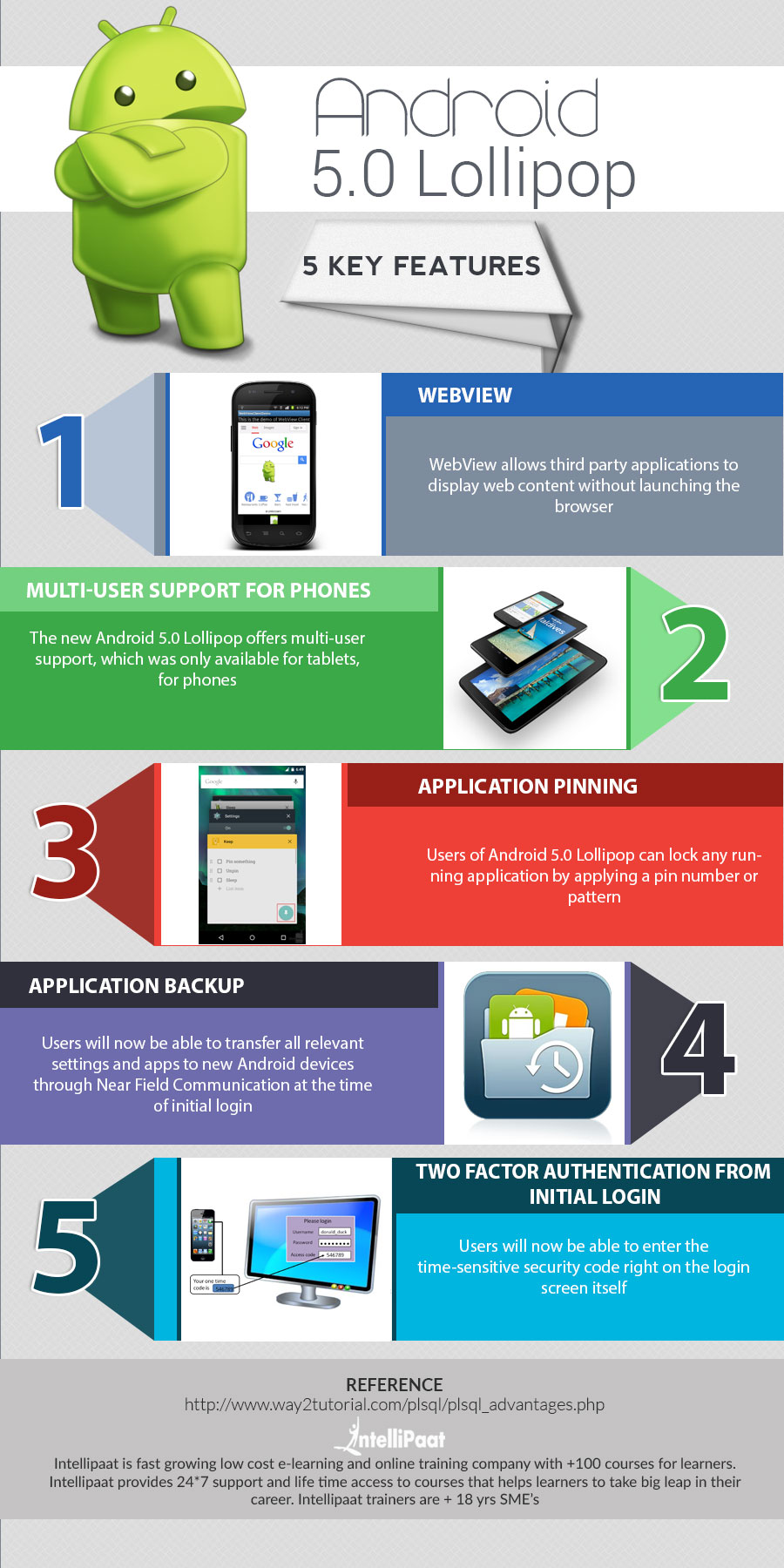 Android-Infographics