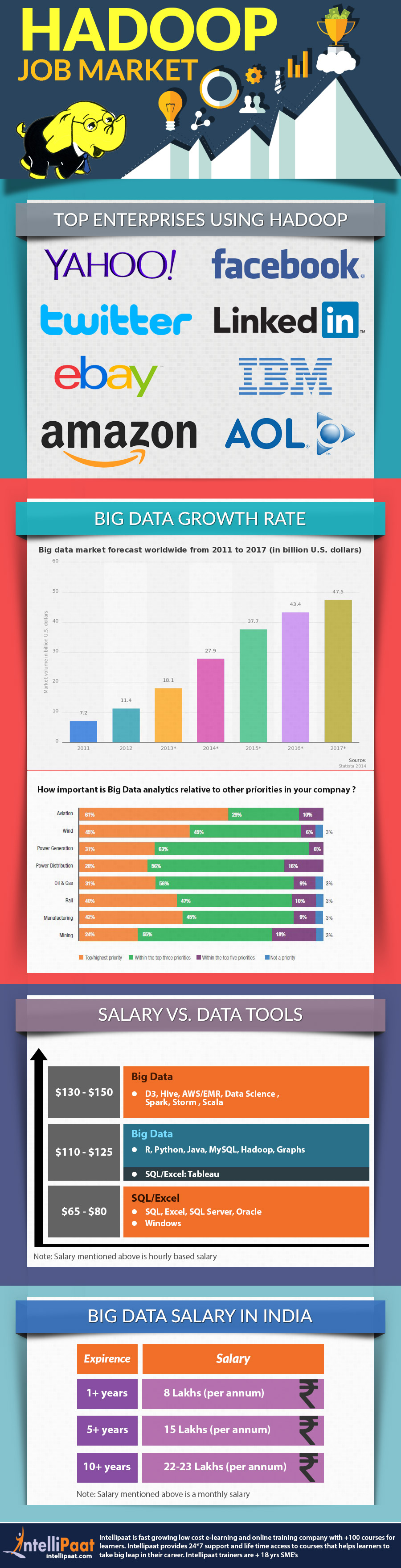 Hadoop-Job-Market-infographics