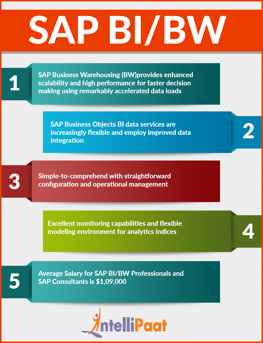 SAP BI BW Infographic