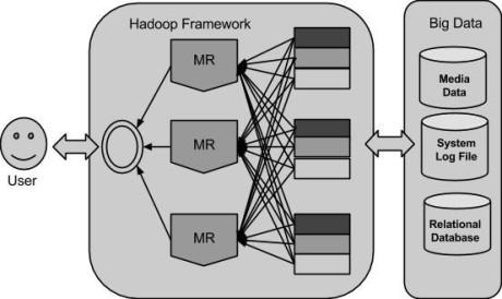 Big-data-solutions-hadoop