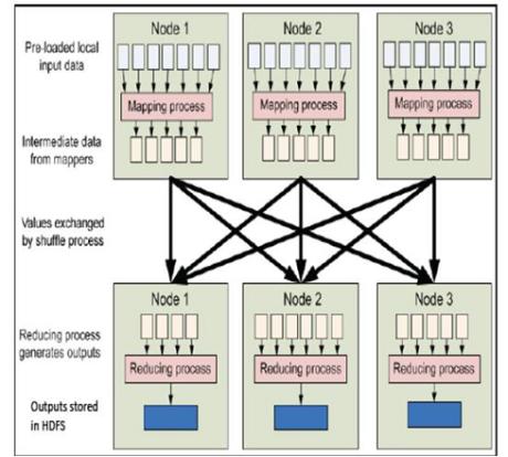 mapreduce process