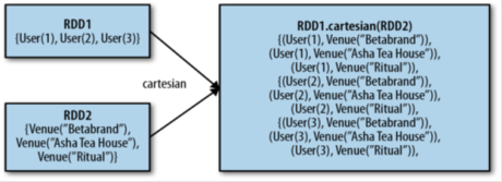cartesian product between two rdds