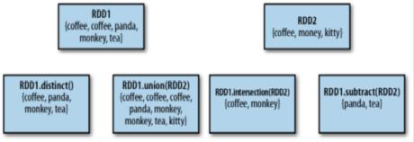 simple set operations