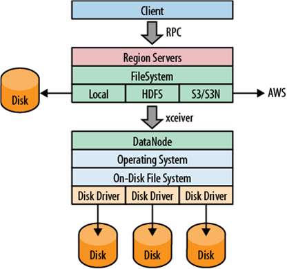 the filesystem negotiating transparently where data is stored