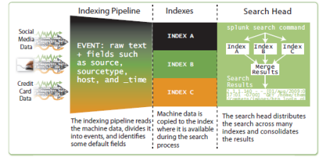 splunk indexes