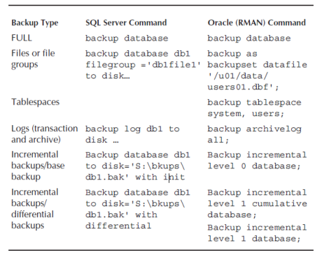 backup options in sql server and oracle