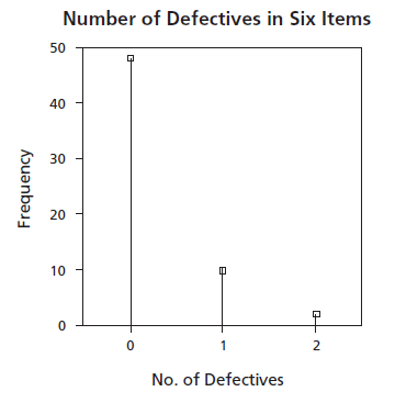 distribution of numbers of defectives in groups of six items