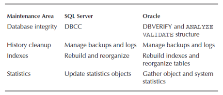 general maintenance tasks in sql server and oracle