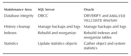 general maintenance tasks in sql server and oracle