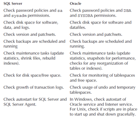 health checks in sql server and oracle