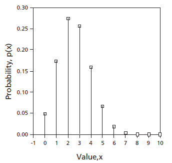 probability distribution binomial with n = 10 and p = 0.26