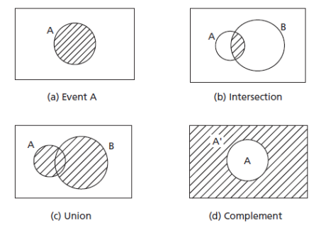 set relations on venn diagrams