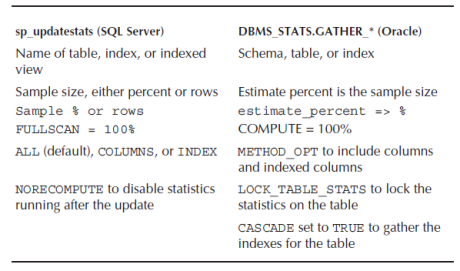 update statistics procedures in sql server and oracle