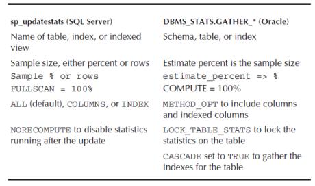 update statistics procedures in sql server and oracle