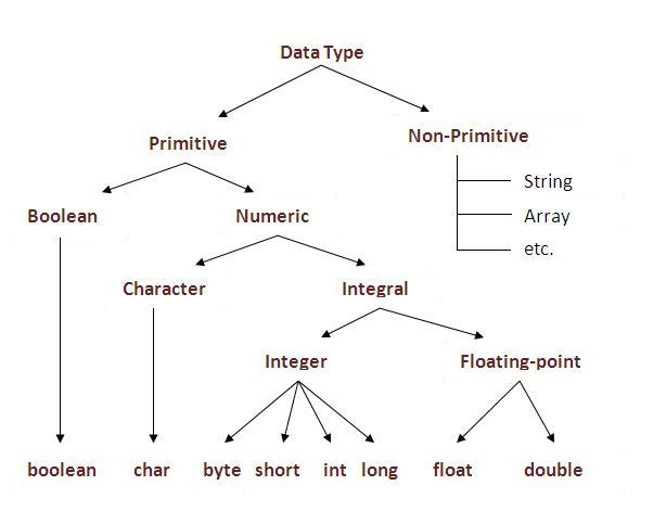 variable types There are three types of variables supported in katalon studio, as below:  a  public variable can be exposed as the parameter for the test case.