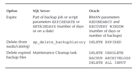 delete and expire backup options in sql server and oracle