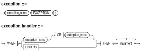 exception definition