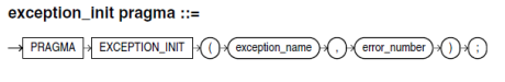 exception init