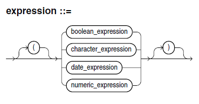 expression definition