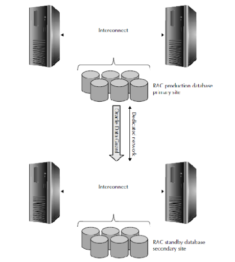 oracle maximum availability architecture