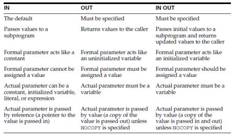 parameter nodes