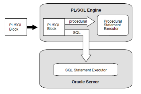 plsql engine