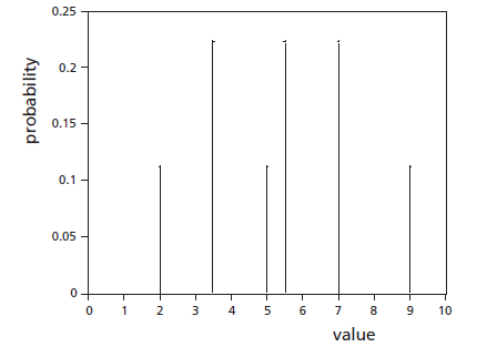probability distribution of samples of size 2