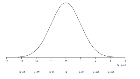 shape of the normal distribution