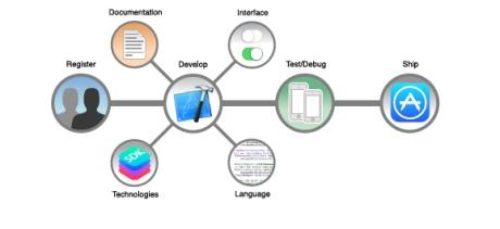 to develop ios app