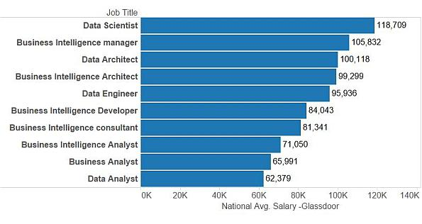 Data Science Job Title and Salary