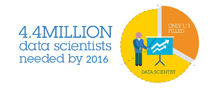 Data Scientists needed by 2016