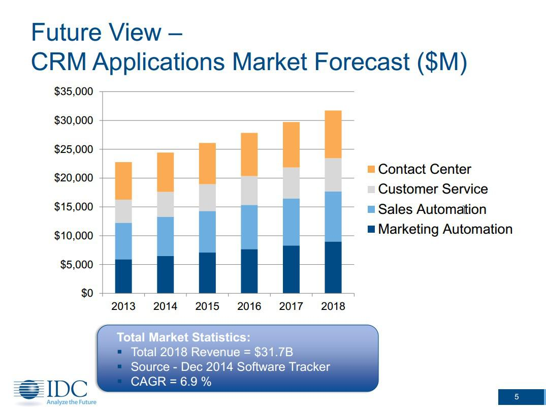 Future View - CRM Applications Market Forecast