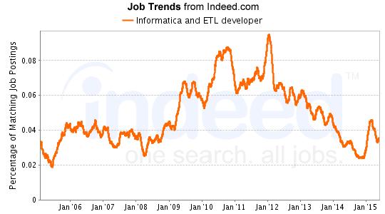 Informatica and ETL Developer Job Trends from Indeed
