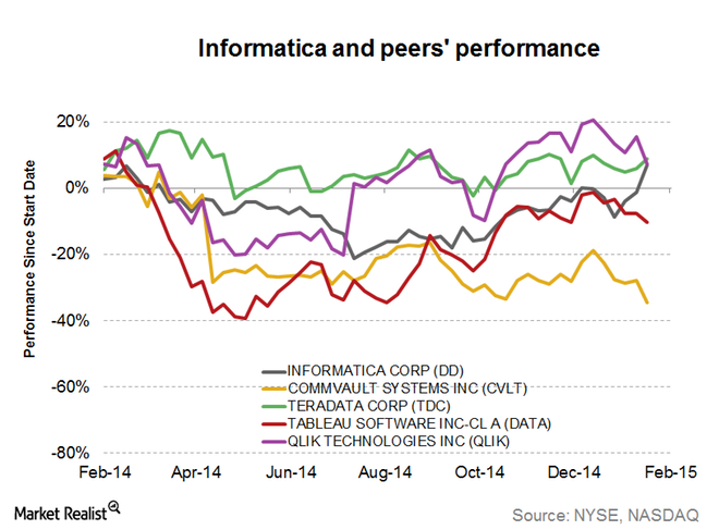 Informatica and peers' performance