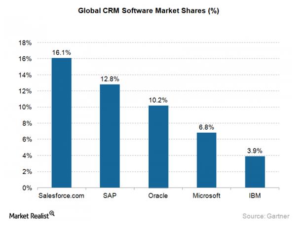 Market Realist - Salesforce