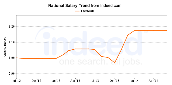 National Salary Trend from Indeed - In California