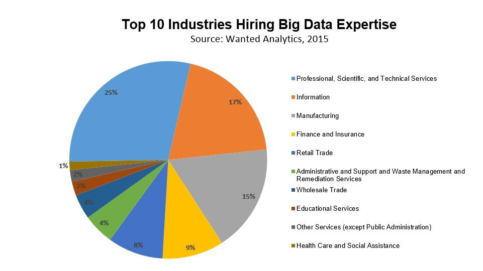Top 10 Industries Hiring Big Data Expertise