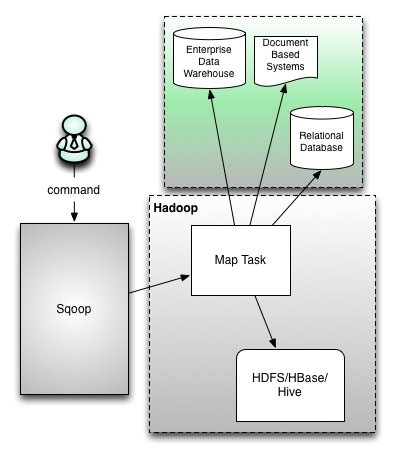 architecture of sqoop