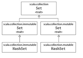 class hierarchy for scala set