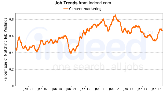 content marketing job trends from indeed
